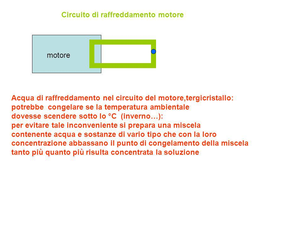 Circuito di raffreddamento motore