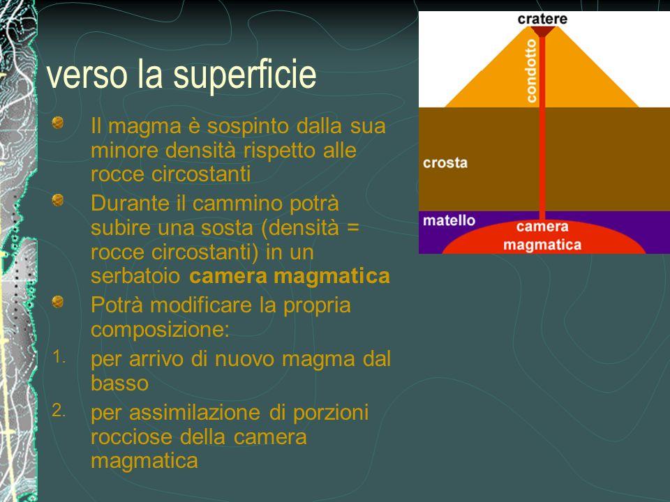verso la superficie Il magma è sospinto dalla sua minore densità rispetto alle rocce circostanti.