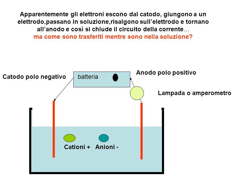 Apparentemente gli elettroni escono dal catodo, giungono a un elettrodo,passano in soluzione,risalgono sull'elettrodo e tornano all'anodo e così si chiude il circuito della corrente… ma come sono trasferiti mentre sono nella soluzione