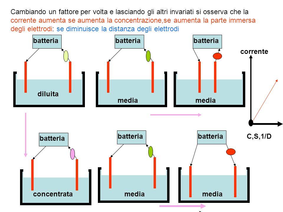 Cambiando un fattore per volta e lasciando gli altri invariati si osserva che la corrente aumenta se aumenta la concentrazione,se aumenta la parte immersa degli elettrodi: se diminuisce la distanza degli elettrodi