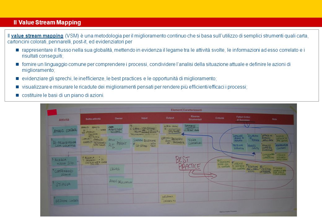 Il Value Stream Mapping