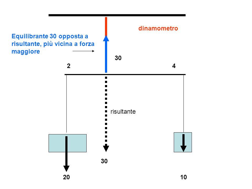 dinamometro Equilibrante 30 opposta a risultante, più vicina a forza maggiore. 30. 2. 4. risultante.