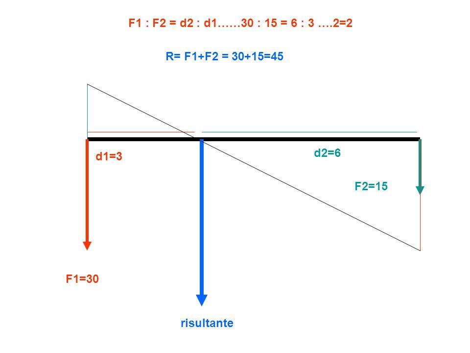 F1 : F2 = d2 : d1……30 : 15 = 6 : 3 ….2=2 R= F1+F2 = 30+15=45 d2=6 d1=3 F2=15 F1=30 risultante