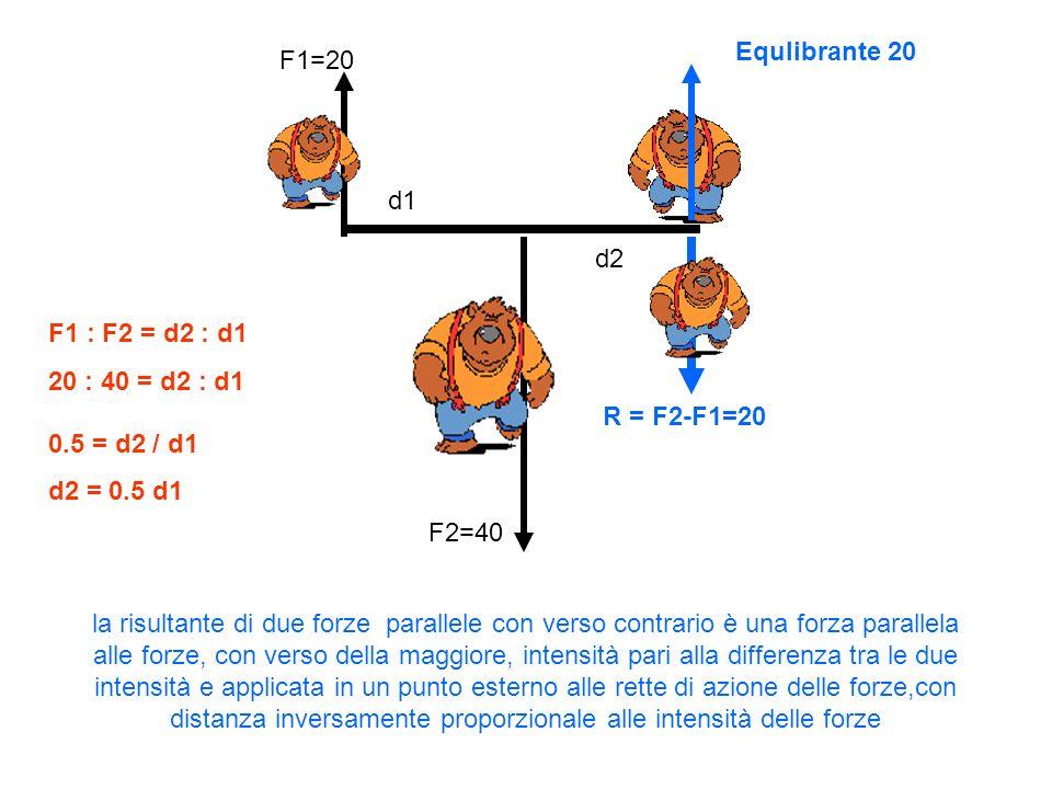 Equlibrante 20 F1=20. d1. d2. F1 : F2 = d2 : d1. 20 : 40 = d2 : d1 0.5 = d2 / d1. d2 = 0.5 d1.