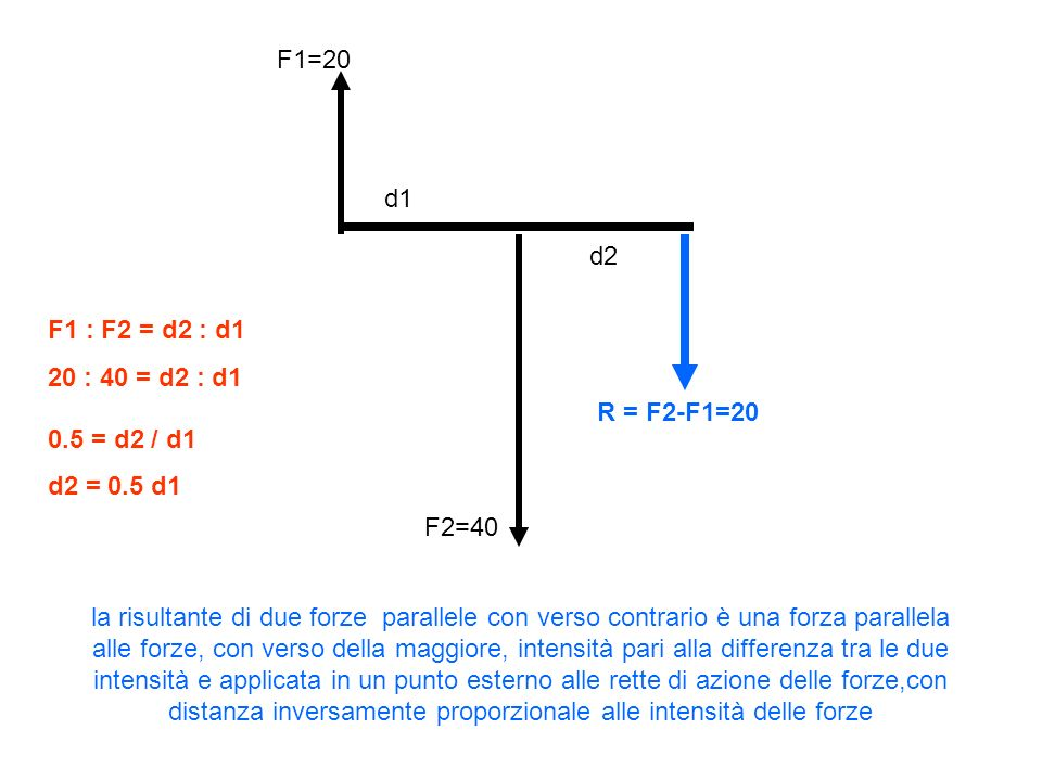 F1=20 d1. d2. F1 : F2 = d2 : d1. 20 : 40 = d2 : d1 0.5 = d2 / d1. d2 = 0.5 d1. R = F2-F1=20. F2=40.