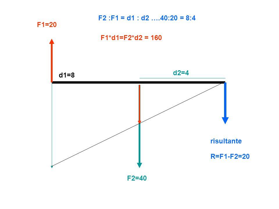 F2 :F1 = d1 : d2 ….40:20 = 8:4 F1=20 F1*d1=F2*d2 = 160 d2=4 d1=8 risultante R=F1-F2=20 F2=40