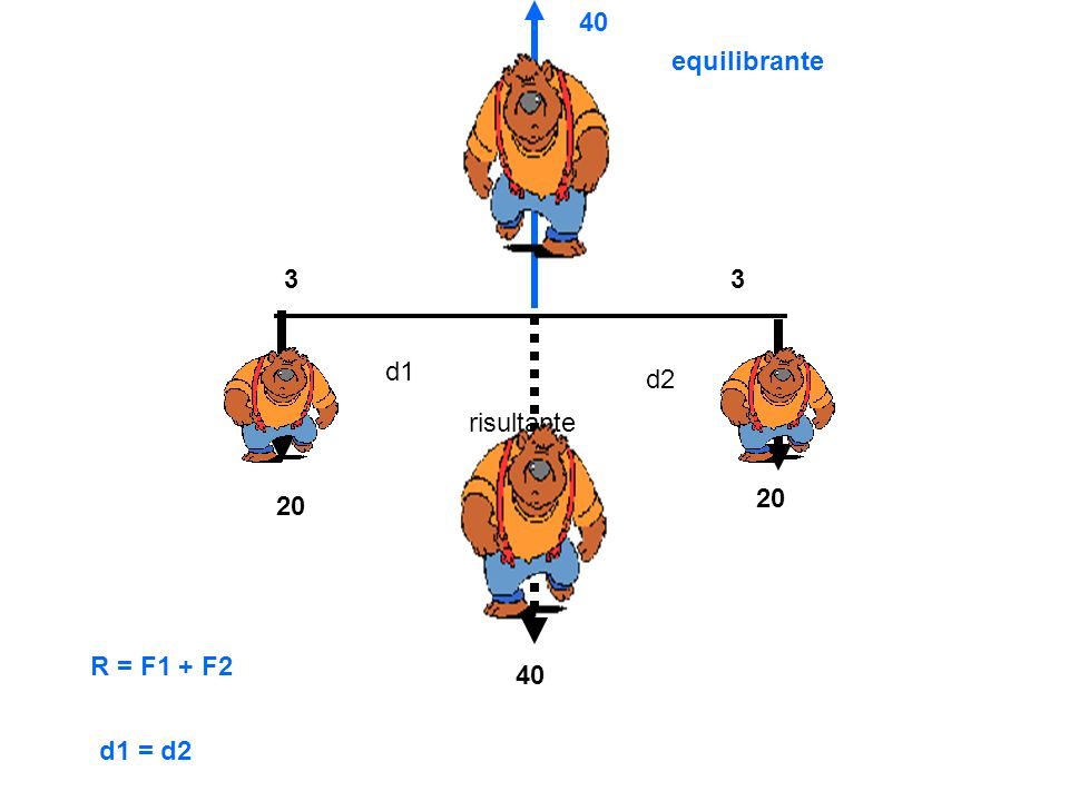 40 equilibrante 3 3 d1 d2 risultante 20 20 R = F1 + F2 40 d1 = d2