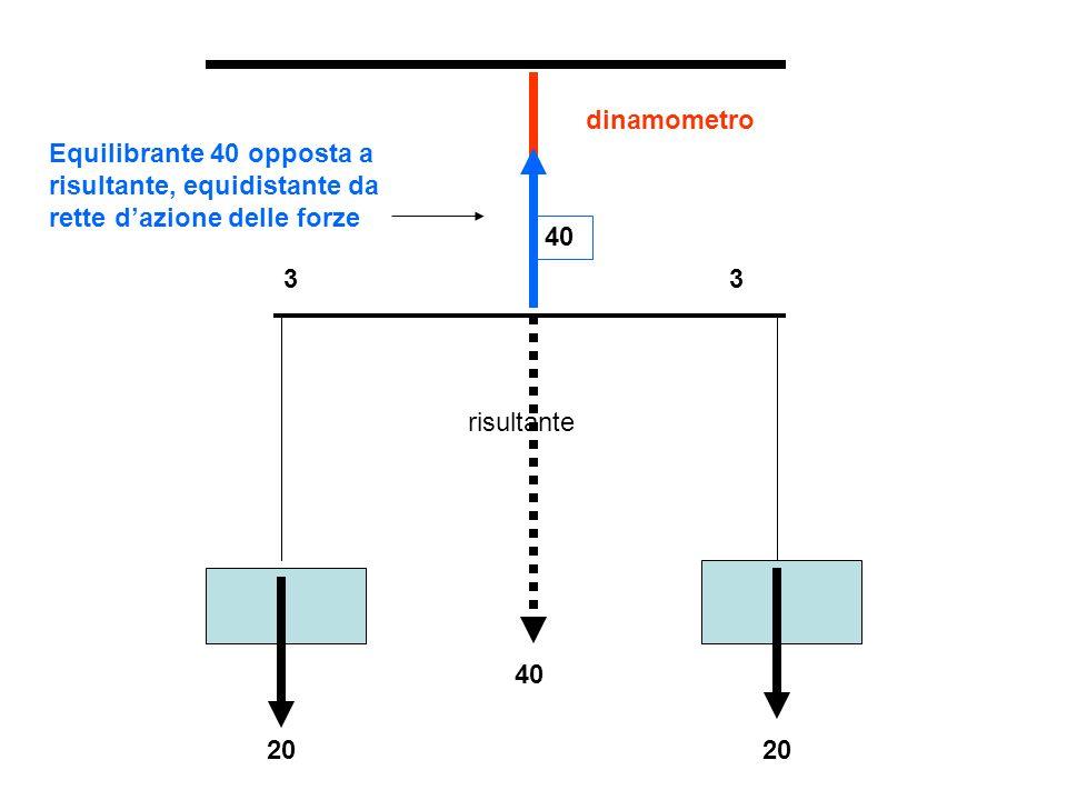 dinamometro Equilibrante 40 opposta a risultante, equidistante da rette d'azione delle forze. 40. 3.