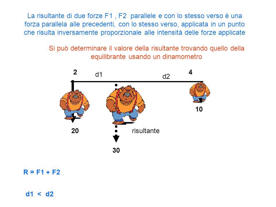La risultante di due forze F1 , F2 parallele e con lo stesso verso è una forza parallela alle precedenti, con lo stesso verso, applicata in un punto che risulta inversamente proporzionale alle intensità delle forze applicate
