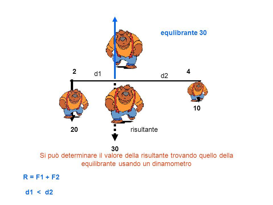 equlibrante 30 2. 4. d1. d2. 10. 20. risultante. 30.
