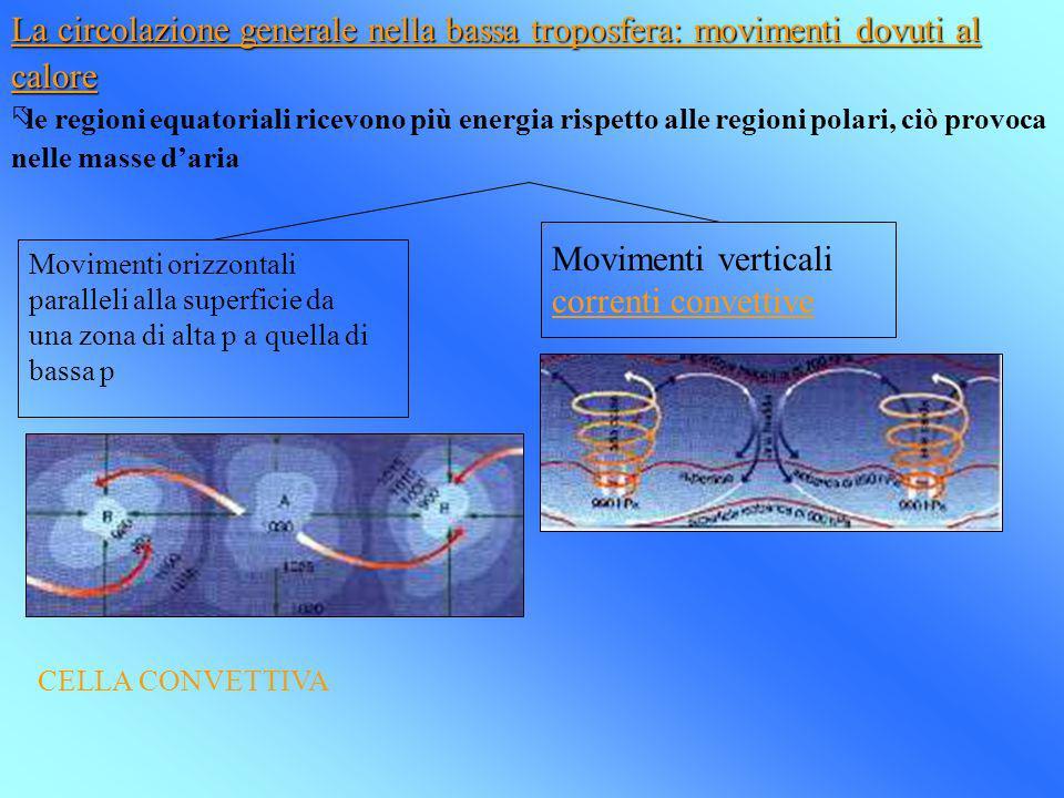 Movimenti verticali correnti convettive