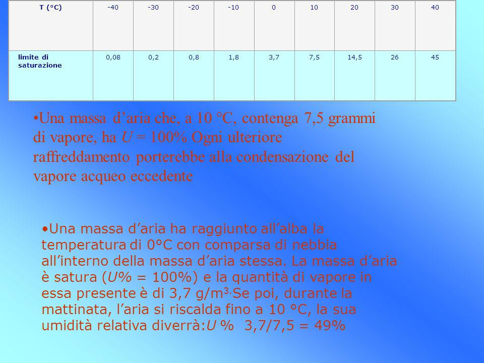 T (°C) -40. -30. -20. -10. 10. 20. 30. 40. limite di saturazione. 0,08. 0,2. 0,8. 1,8. 3,7.