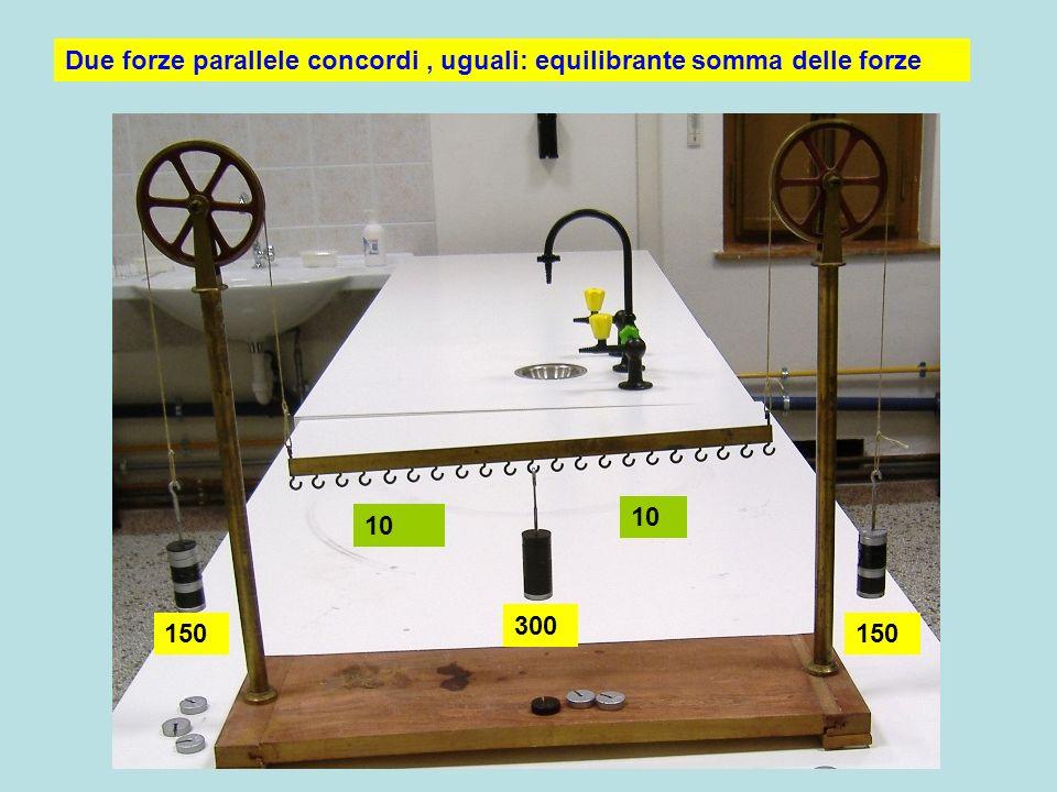 Due forze parallele concordi , uguali: equilibrante somma delle forze