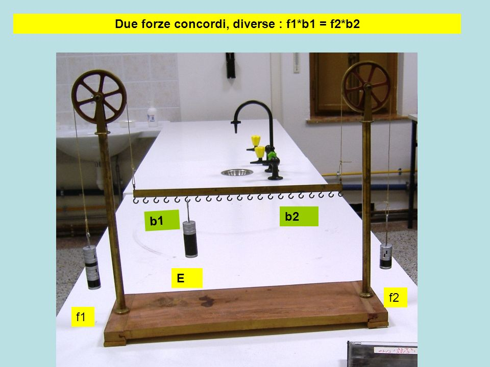 Due forze concordi, diverse : f1*b1 = f2*b2