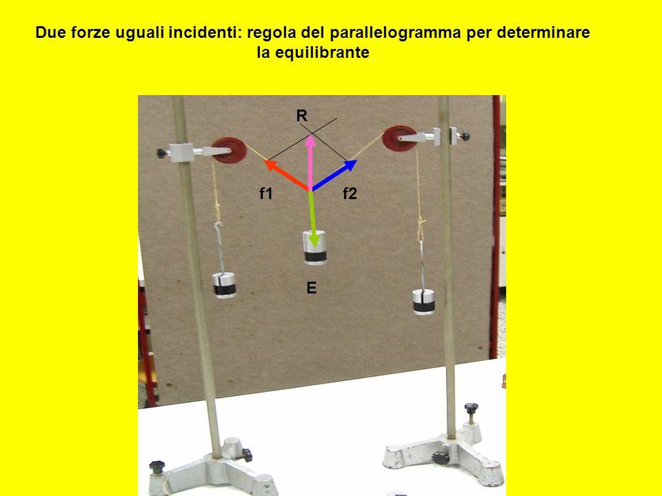 Due forze uguali incidenti: regola del parallelogramma per determinare la equilibrante