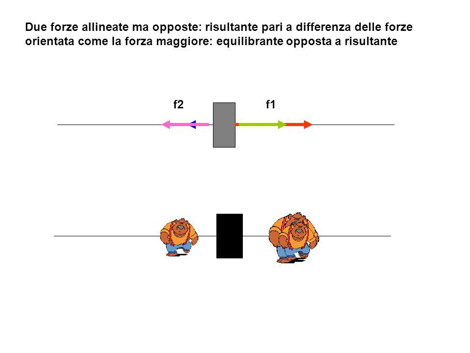 Due forze allineate ma opposte: risultante pari a differenza delle forze orientata come la forza maggiore: equilibrante opposta a risultante