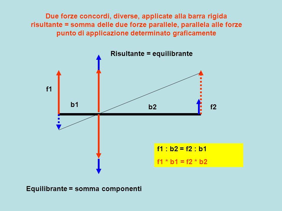 Due forze concordi, diverse, applicate alla barra rigida risultante = somma delle due forze parallele, parallela alle forze punto di applicazione determinato graficamente