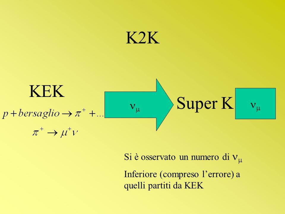 K2K KEK Super K   Si è osservato un numero di 