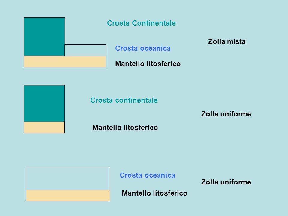 Crosta ContinentaleZolla mista. Crosta oceanica. Mantello litosferico. Crosta continentale. Zolla uniforme.