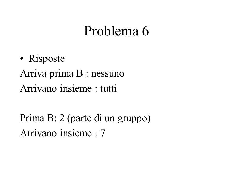 Problema 6 Risposte Arriva prima B : nessuno Arrivano insieme : tutti