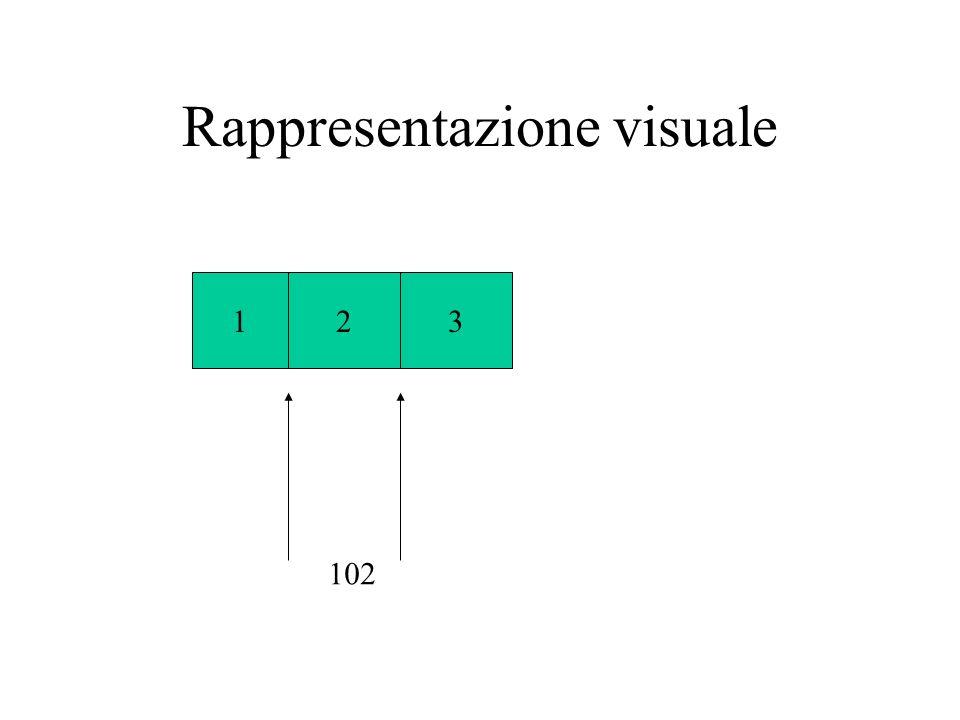 Rappresentazione visuale