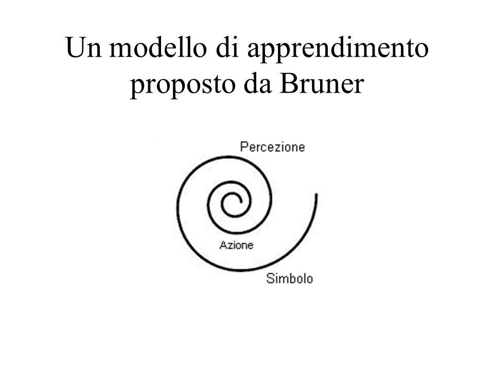 Un modello di apprendimento proposto da Bruner