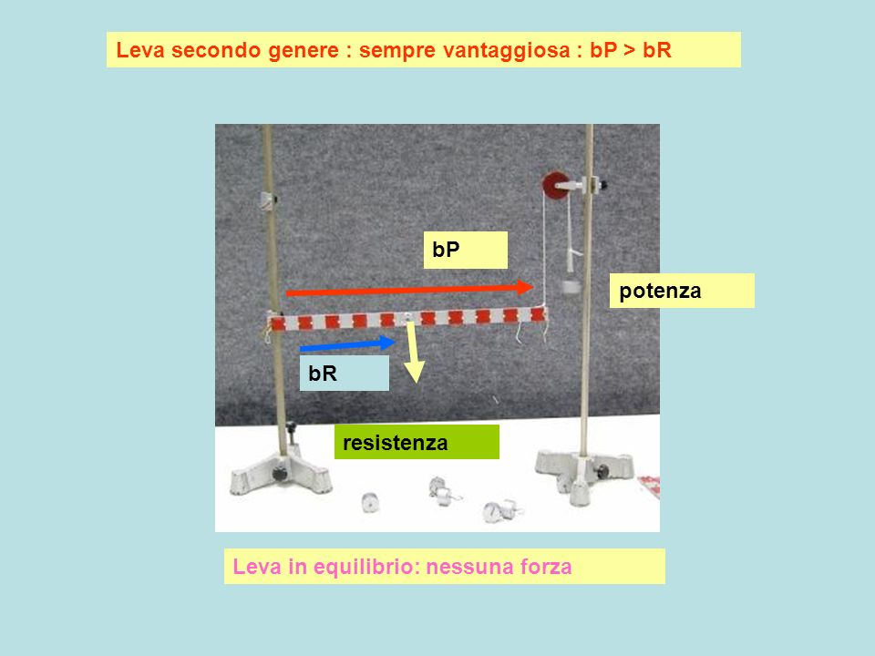 Leva secondo genere : sempre vantaggiosa : bP > bR