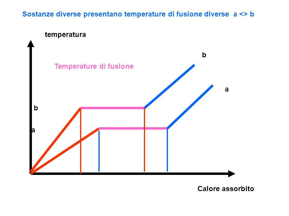 Sostanze diverse presentano temperature di fusione diverse a <> b