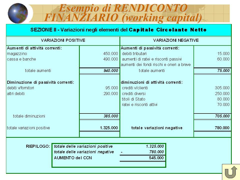 Esempio di RENDICONTO FINANZIARIO (working capital)