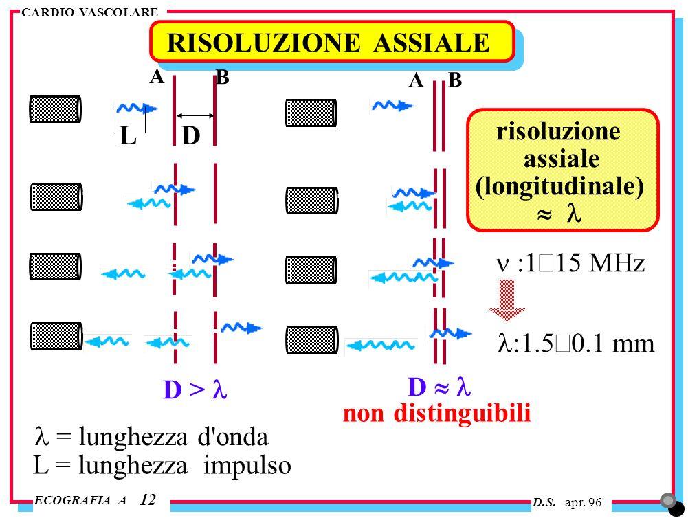 RISOLUZIONE ASSIALE L D risoluzione assiale (longitudinale) » l