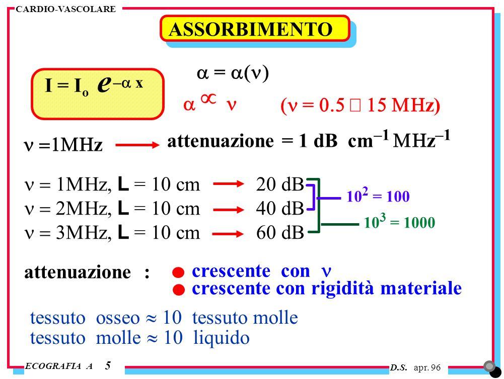 µ ASSORBIMENTO a = a(n) I = Io e a n (n = 0.5 ¸ 15 MHz)