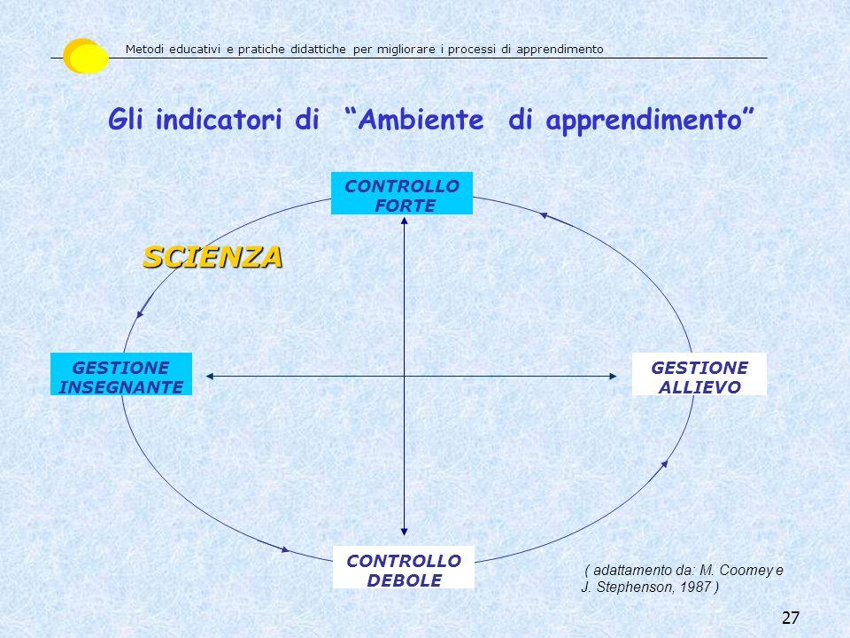 Gli indicatori di Ambiente di apprendimento