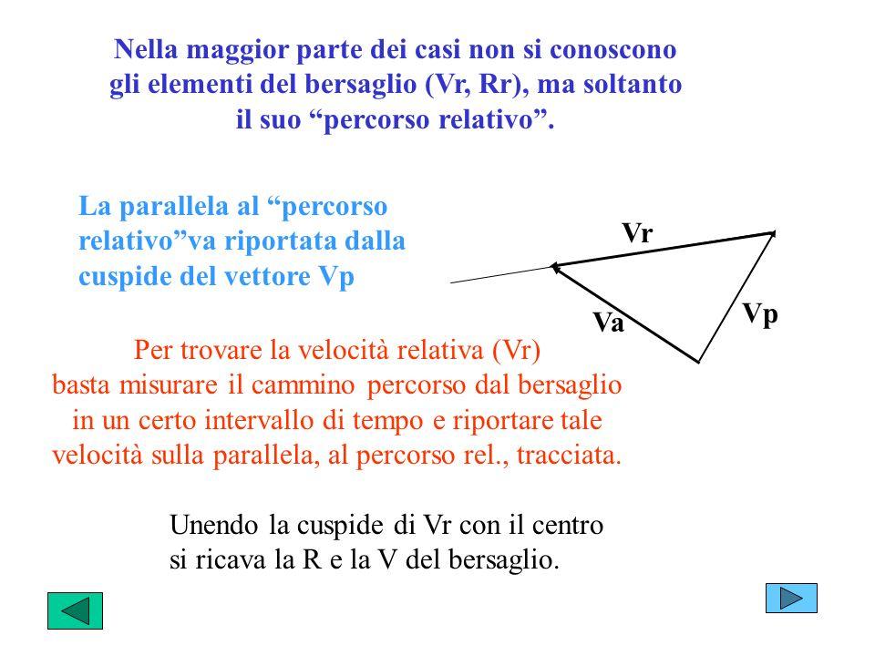 Nella maggior parte dei casi non si conoscono gli elementi del bersaglio (Vr, Rr), ma soltanto il suo percorso relativo .