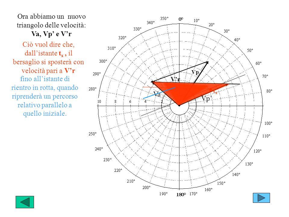 Ora abbiamo un nuovo triangolo delle velocità: Va, Vp' e V'r