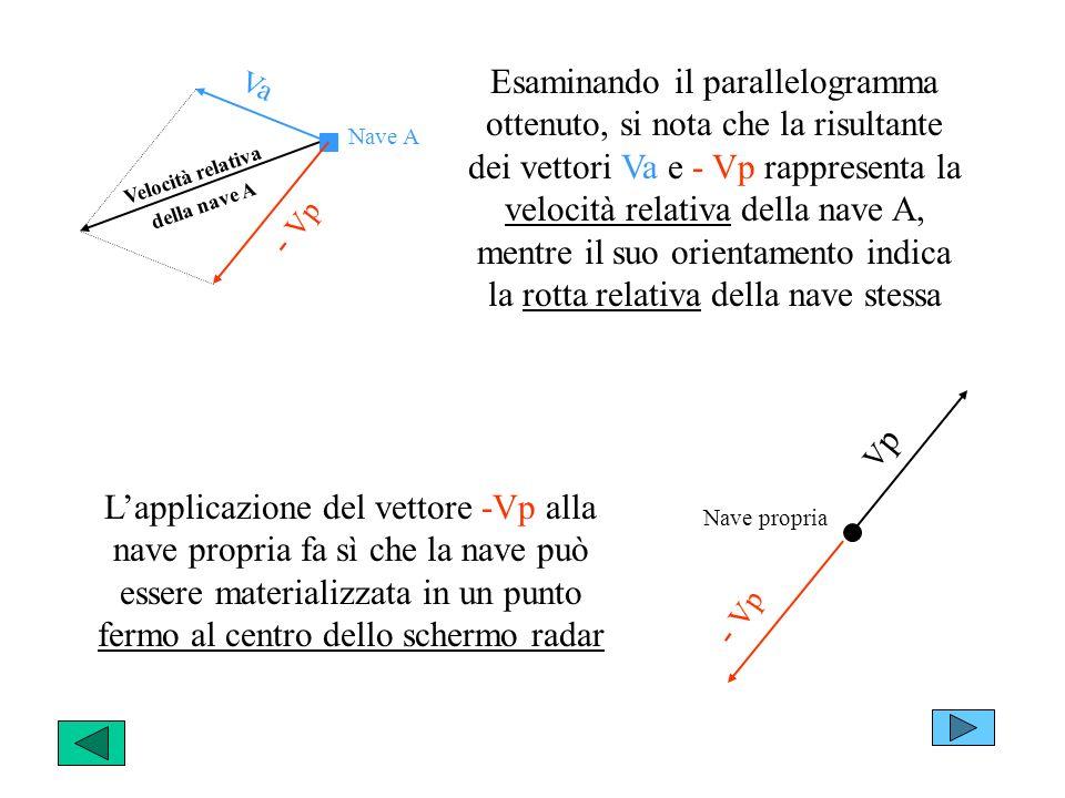 Esaminando il parallelogramma ottenuto, si nota che la risultante dei vettori Va e - Vp rappresenta la velocità relativa della nave A, mentre il suo orientamento indica la rotta relativa della nave stessa