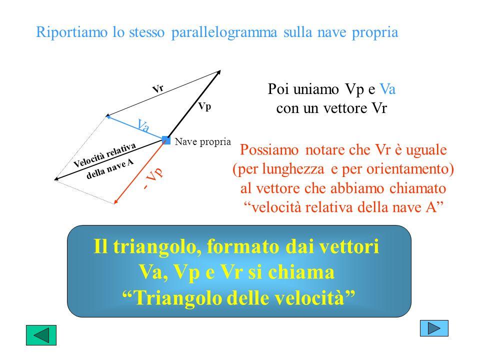 Il triangolo, formato dai vettori Triangolo delle velocità