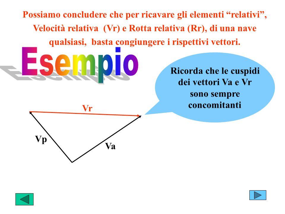 Esempio Possiamo concludere che per ricavare gli elementi relativi ,