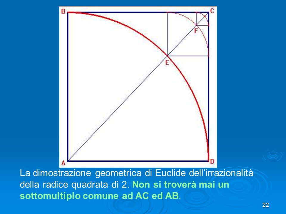La dimostrazione geometrica di Euclide dell'irrazionalità della radice quadrata di 2.