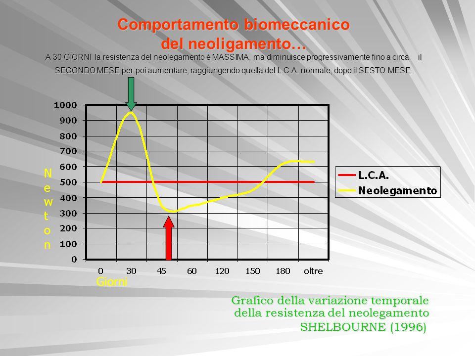 Grafico della variazione temporale della resistenza del neolegamento
