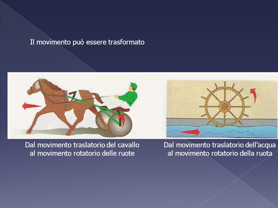 Il movimento può essere trasformato