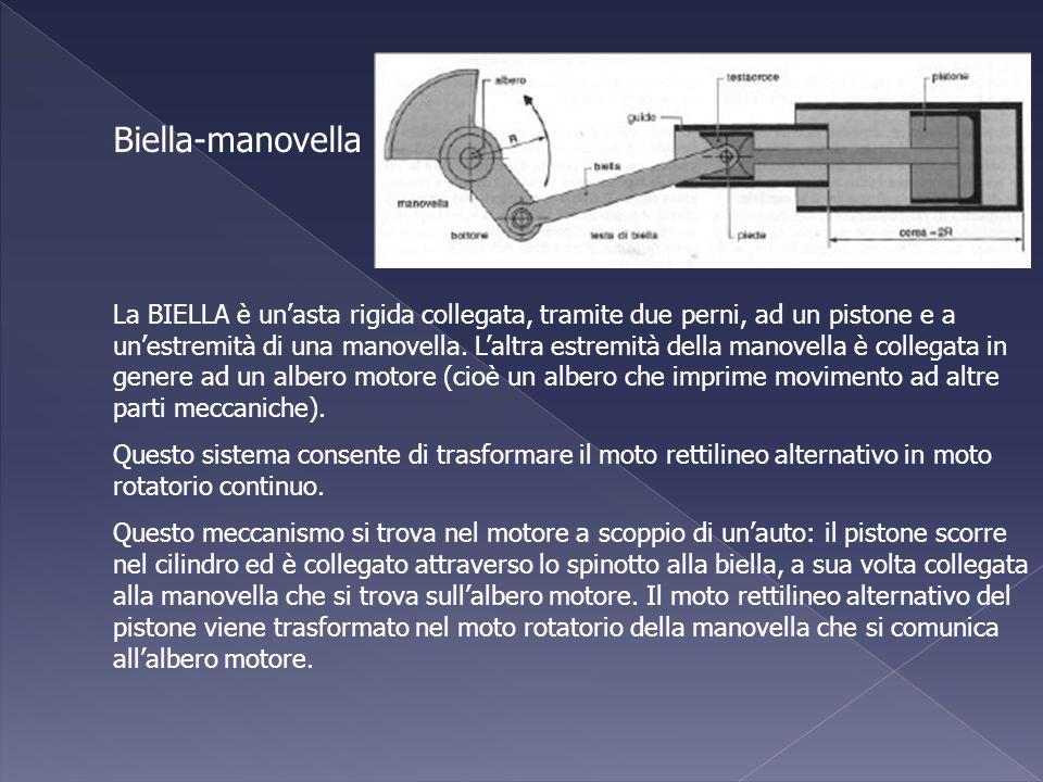 Biella-manovella