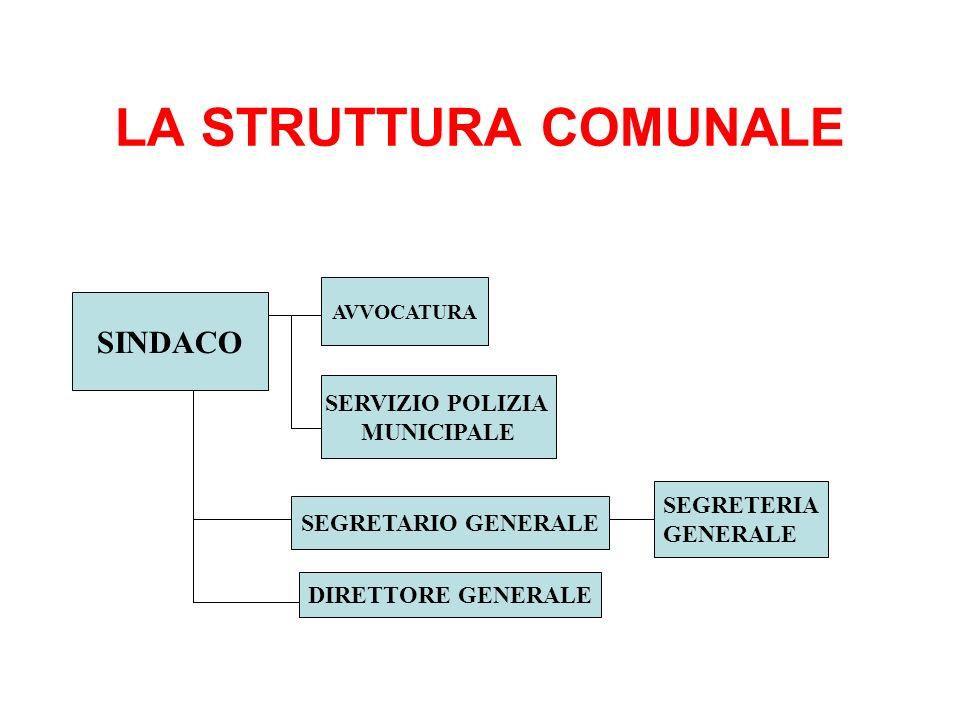 LA STRUTTURA COMUNALE SINDACO SERVIZIO POLIZIA MUNICIPALE SEGRETERIA