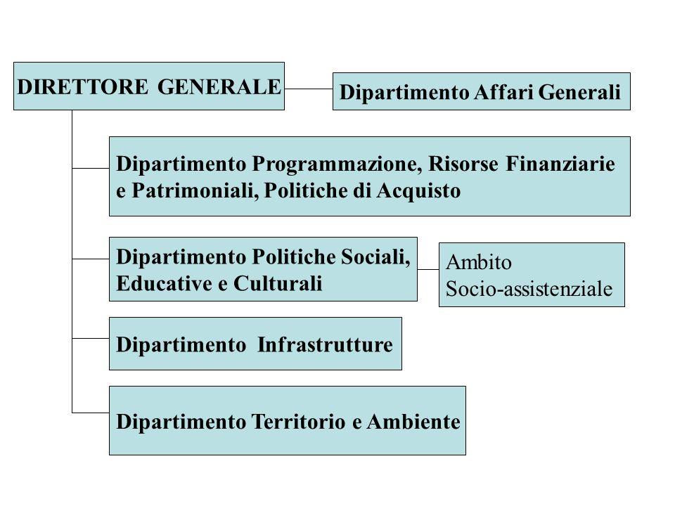 DIRETTORE GENERALE Dipartimento Affari Generali. Dipartimento Programmazione, Risorse Finanziarie.