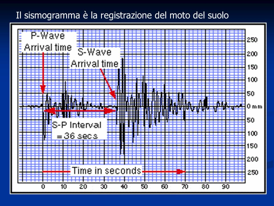 Il sismogramma è la registrazione del moto del suolo