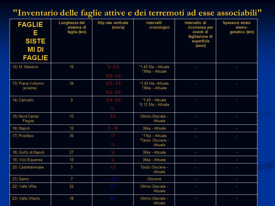 Inventario delle faglie attive e dei terremoti ad esse associabili