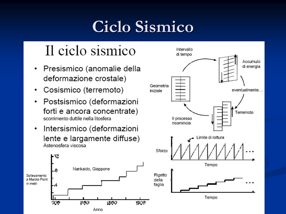 Ciclo Sismico