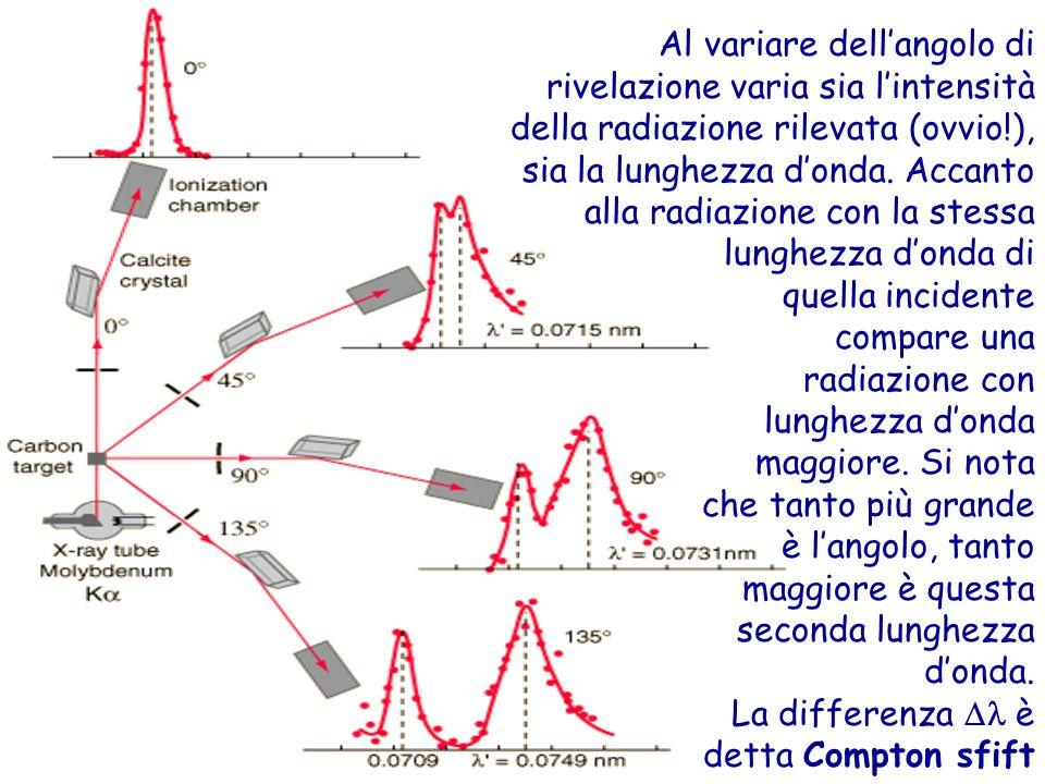 Al variare dell'angolo di rivelazione varia sia l'intensità della radiazione rilevata (ovvio!), sia la lunghezza d'onda. Accanto alla radiazione con la stessa