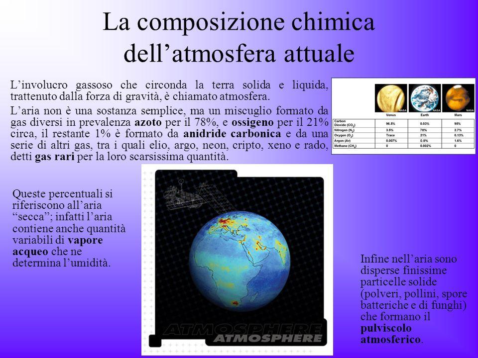 La composizione chimica dell'atmosfera attuale