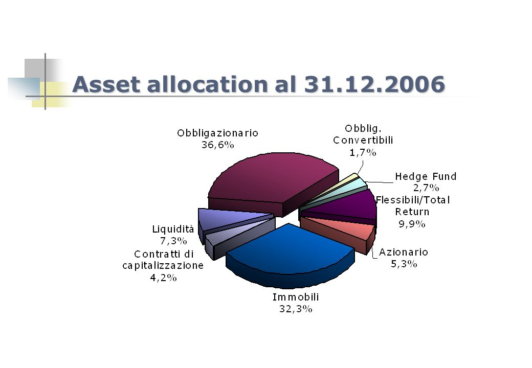 Asset allocation al 31.12.2006