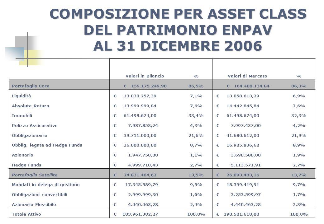 COMPOSIZIONE PER ASSET CLASS DEL PATRIMONIO ENPAV AL 31 DICEMBRE 2006